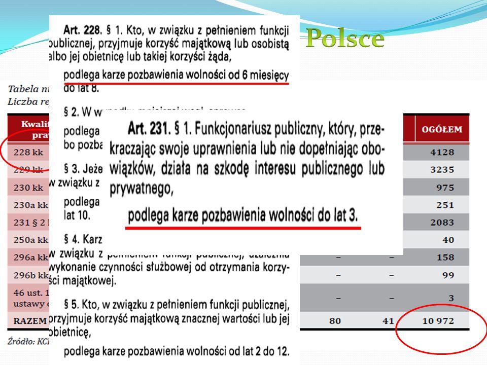 Stan korupcji w Polsce