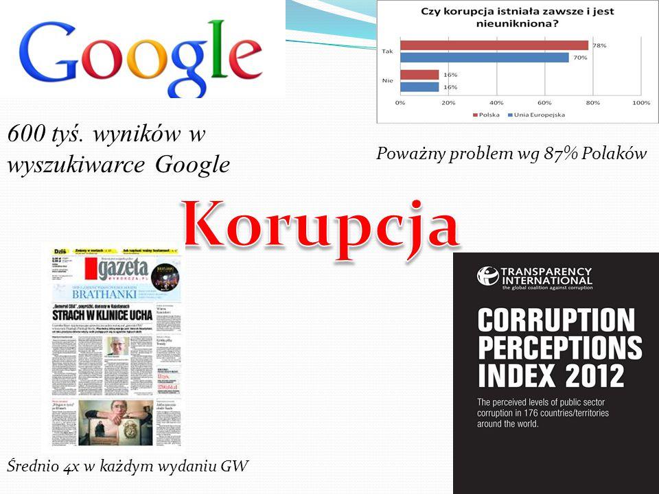 Poważny problem wg 87% Polaków