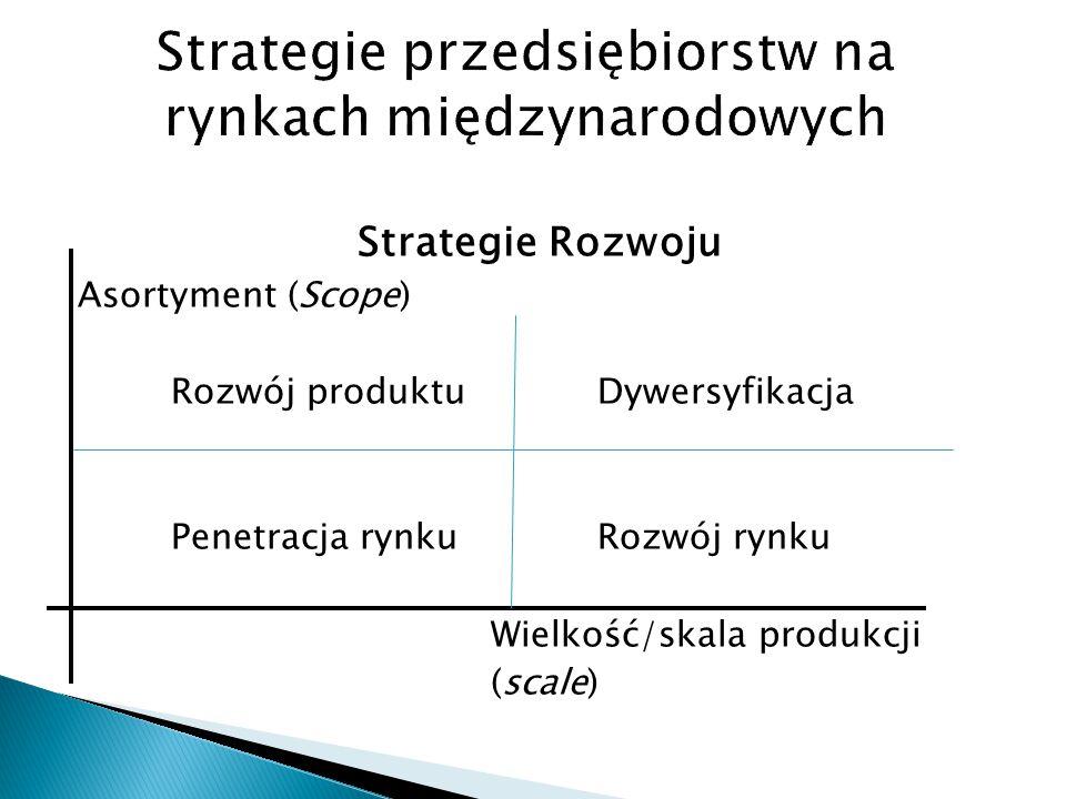 Strategie przedsiębiorstw na rynkach międzynarodowych