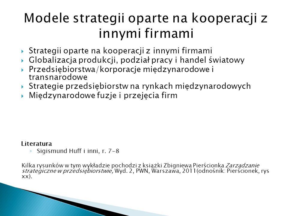 Modele strategii oparte na kooperacji z innymi firmami