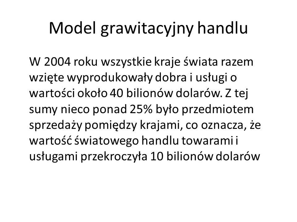 Model grawitacyjny handlu