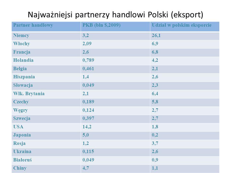 Najważniejsi partnerzy handlowi Polski (eksport)