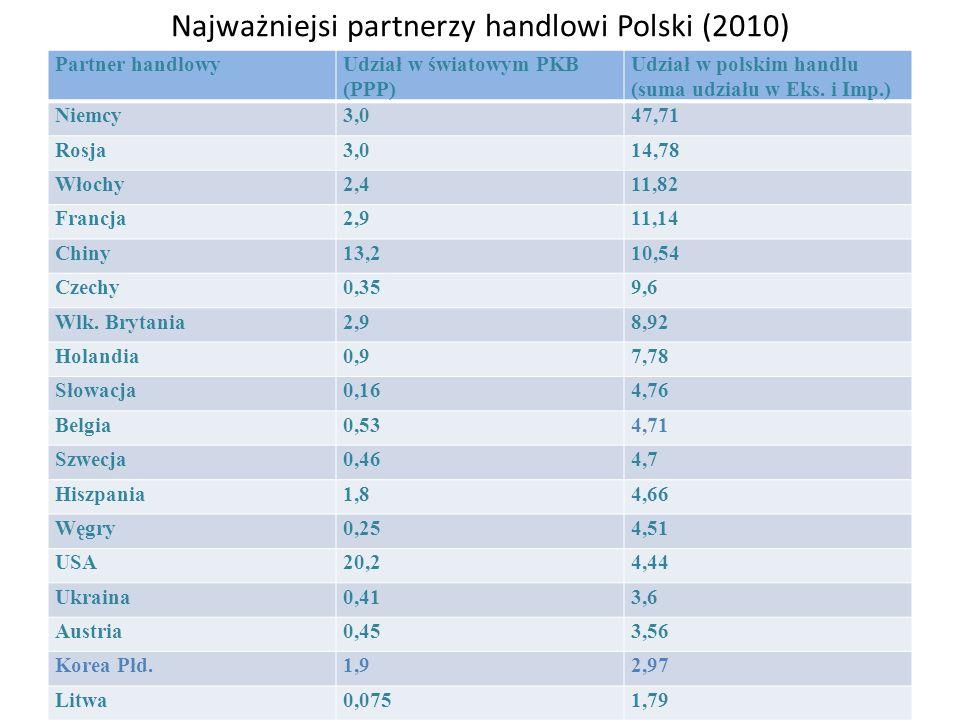 Najważniejsi partnerzy handlowi Polski (2010)