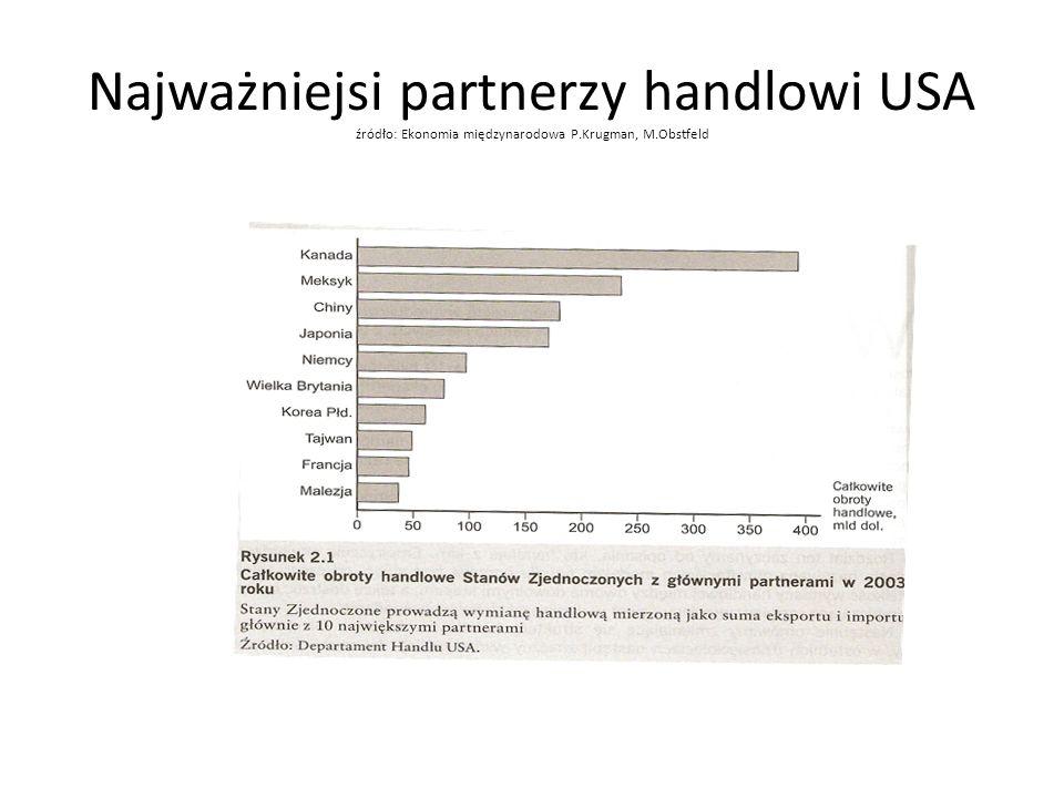 Najważniejsi partnerzy handlowi USA źródło: Ekonomia międzynarodowa P