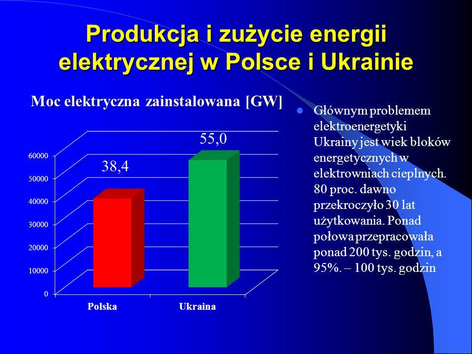 Produkcja i zużycie energii elektrycznej w Polsce i Ukrainie
