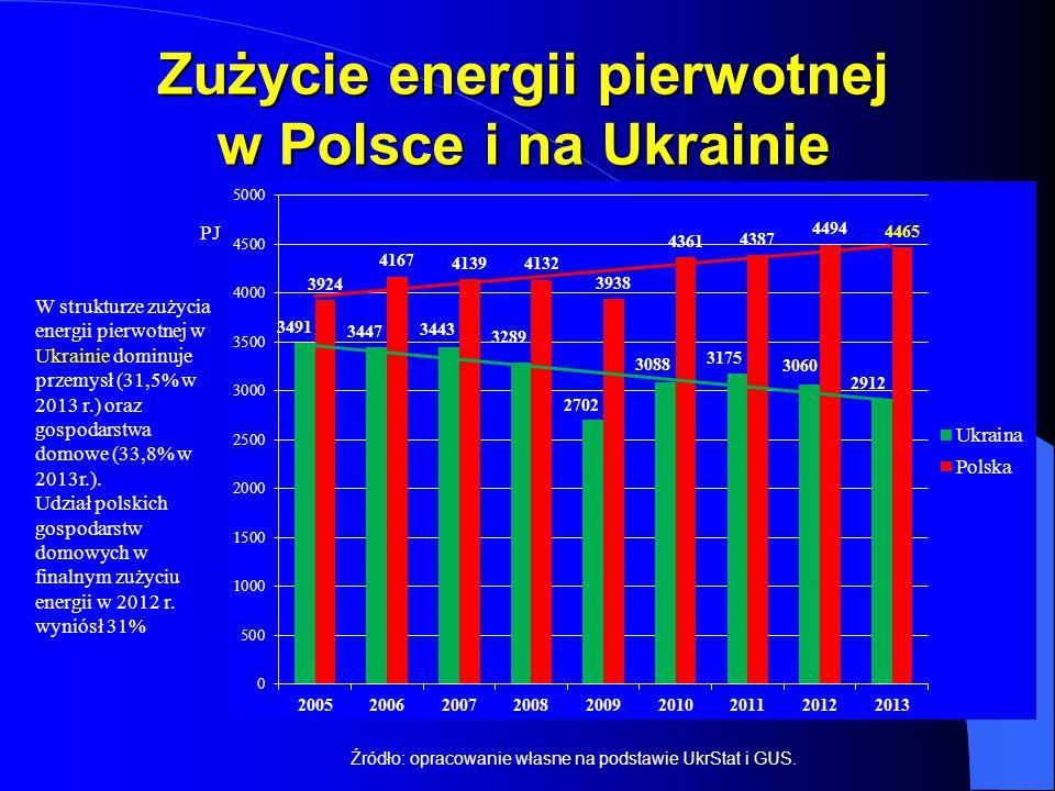 Zużycie energii pierwotnej w Polsce i na Ukrainie