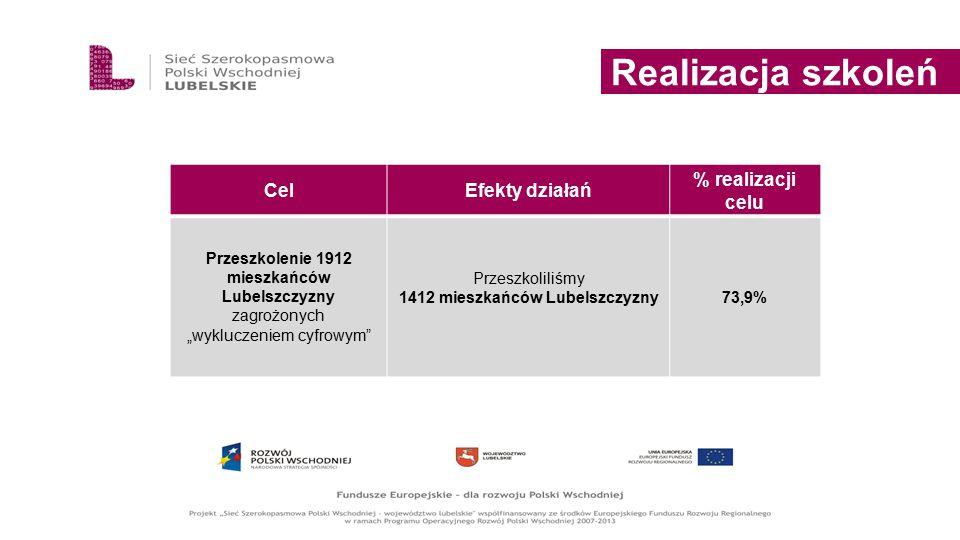 Przeszkoliliśmy 1412 mieszkańców Lubelszczyzny