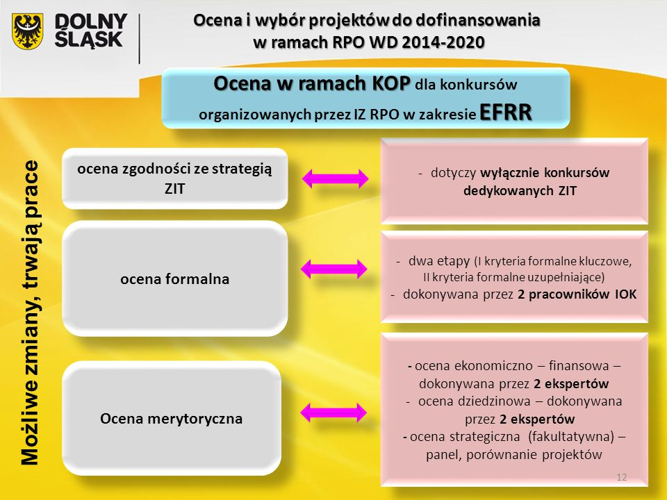 Ocena i wybór projektów do dofinansowania w ramach RPO WD 2014-2020