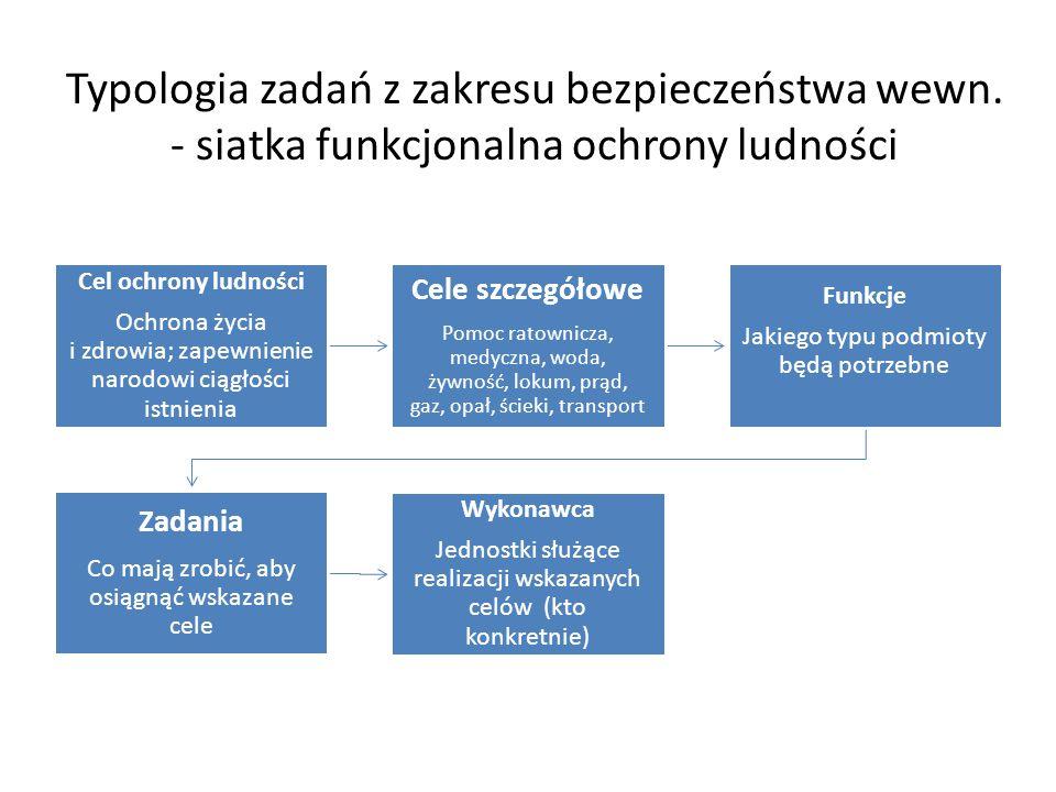 Typologia zadań z zakresu bezpieczeństwa wewn