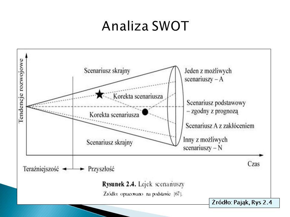 Analiza SWOT Żródło: Pająk, Rys 2.4