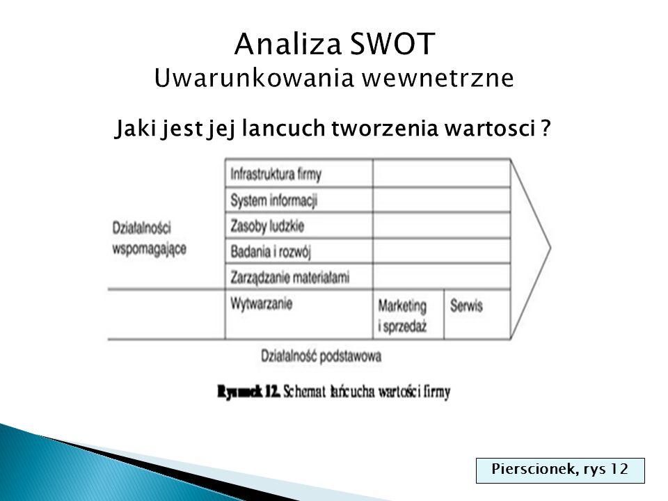 Analiza SWOT Uwarunkowania wewnetrzne