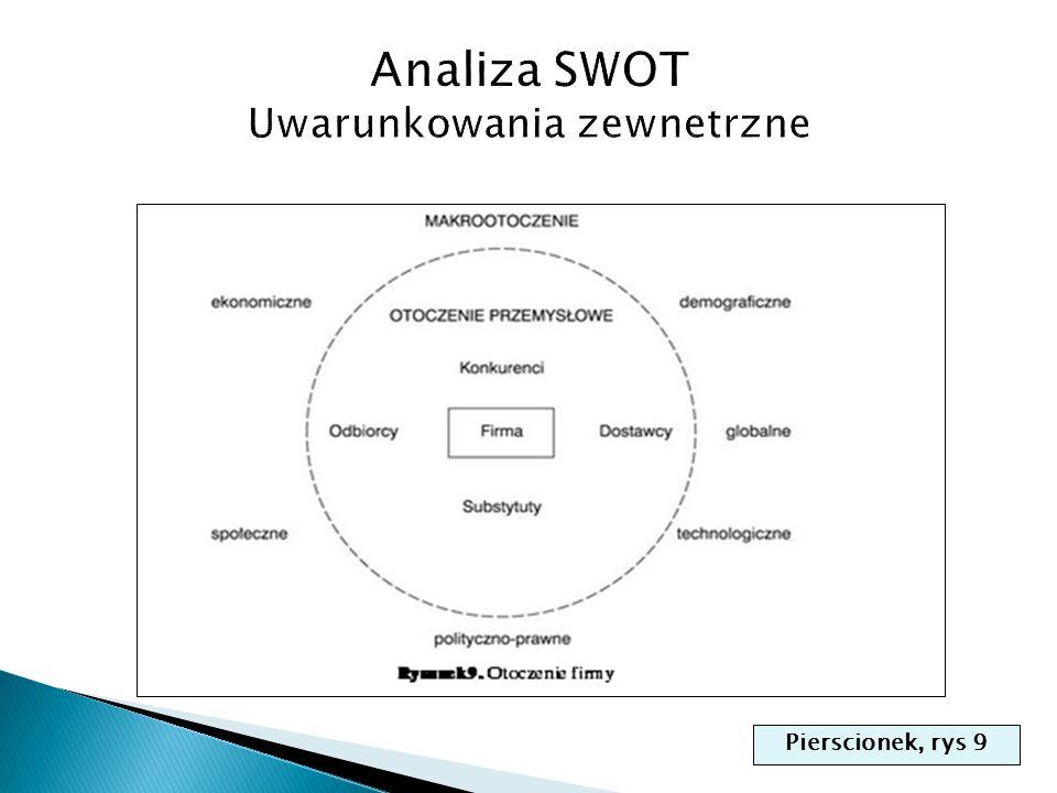 Analiza SWOT Uwarunkowania zewnetrzne