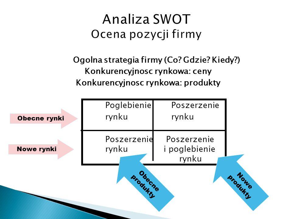 Analiza SWOT Ocena pozycji firmy