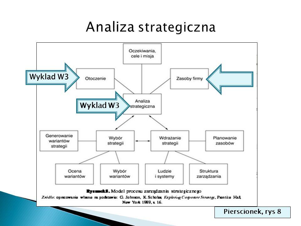 Analiza strategiczna Wyklad W3 Pierscionek, rys 8