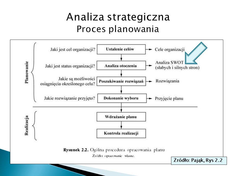 Analiza strategiczna Proces planowania