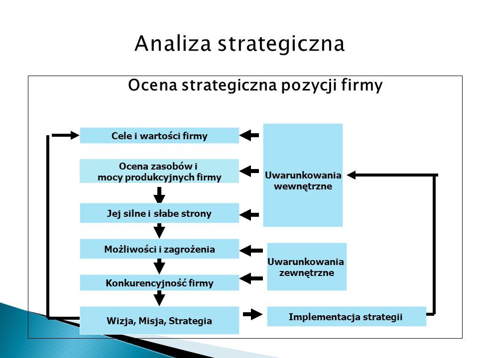 Analiza strategiczna Ocena strategiczna pozycji firmy