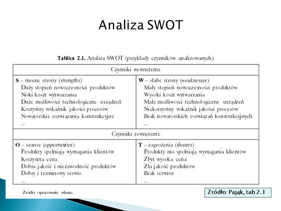 Analiza SWOT Żródło: Pająk, tab 2.1