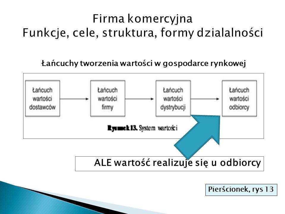 Firma komercyjna Funkcje, cele, struktura, formy dzialalności