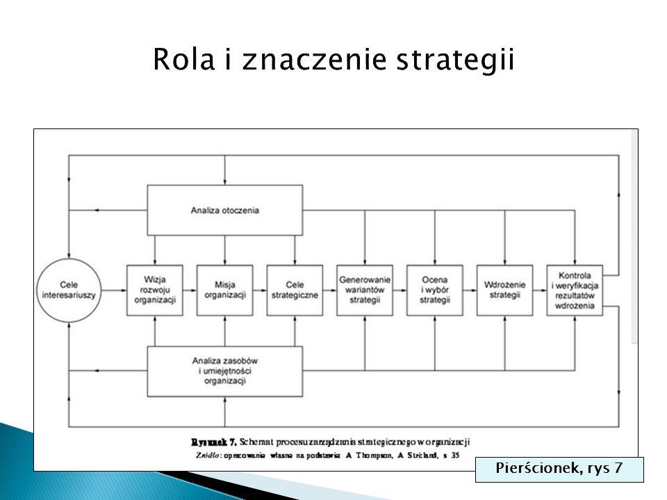 Rola i znaczenie strategii