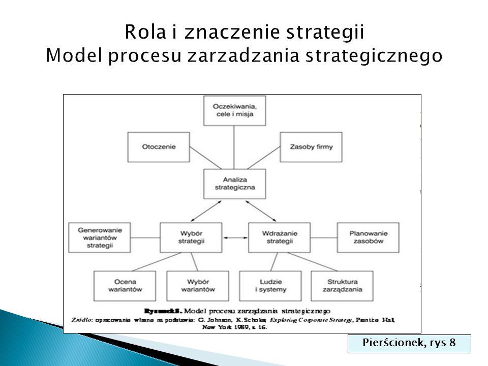 Rola i znaczenie strategii Model procesu zarzadzania strategicznego
