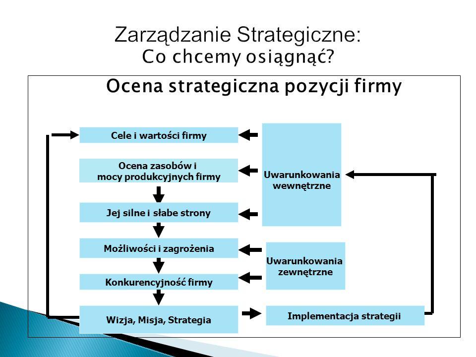 Zarządzanie Strategiczne: Co chcemy osiągnąć