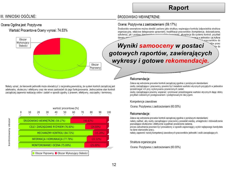 Raport Wyniki samooceny w postaci gotowych raportów, zawierających wykresy i gotowe rekomendacje.