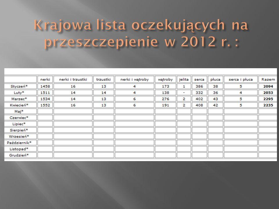 Krajowa lista oczekujących na przeszczepienie w 2012 r. :