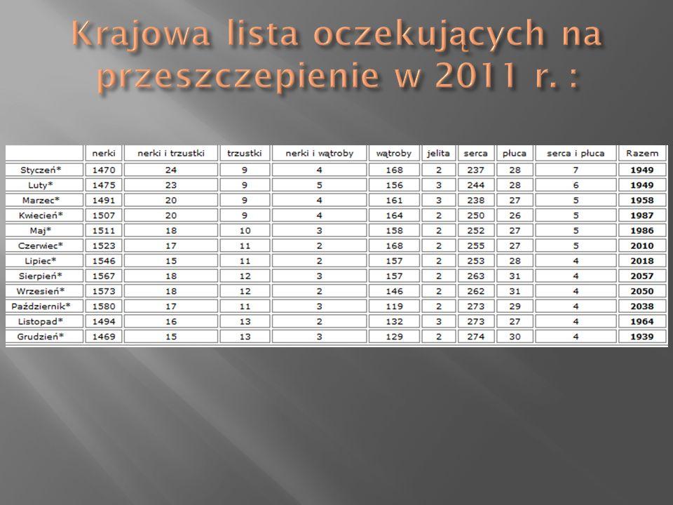 Krajowa lista oczekujących na przeszczepienie w 2011 r. :