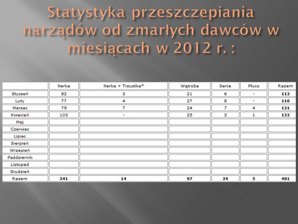 Statystyka przeszczepiania narządów od zmarłych dawców w miesiącach w 2012 r. :