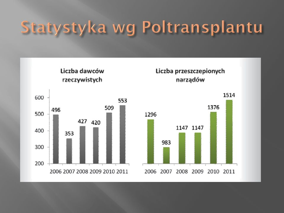 Statystyka wg Poltransplantu