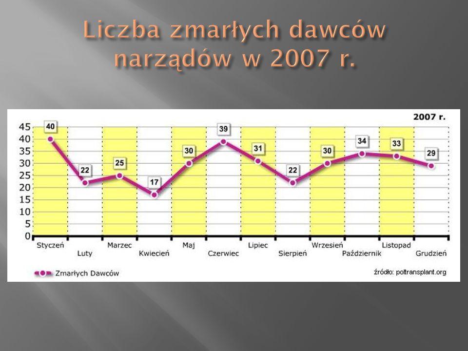 Liczba zmarłych dawców narządów w 2007 r.