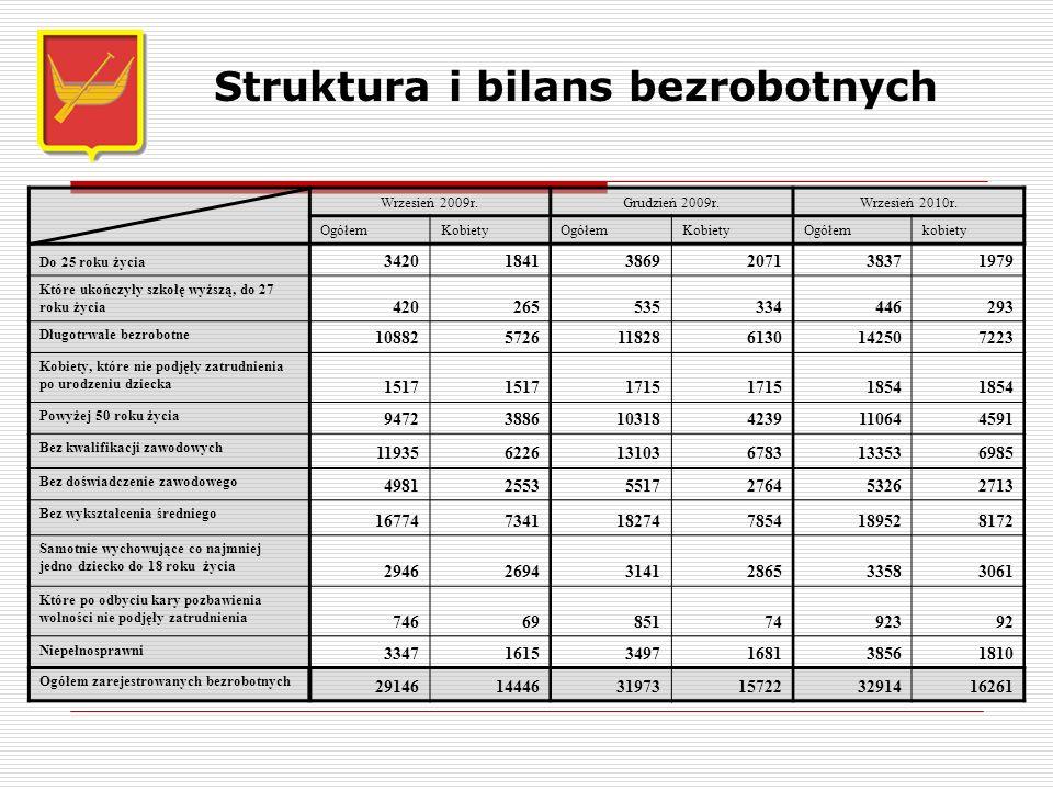 Struktura i bilans bezrobotnych