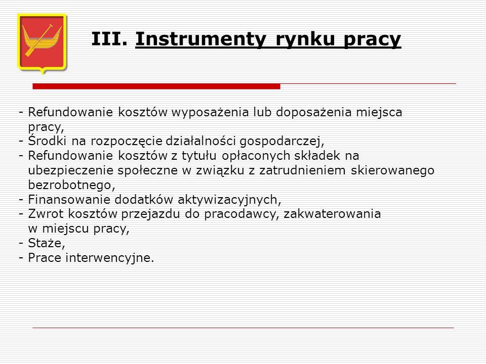III. Instrumenty rynku pracy