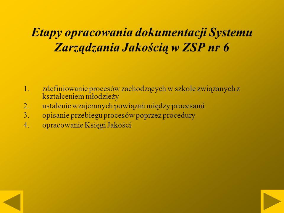 Etapy opracowania dokumentacji Systemu Zarządzania Jakością w ZSP nr 6