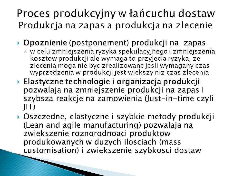 Proces produkcyjny w łańcuchu dostaw Produkcja na zapas a produkcja na zlecenie