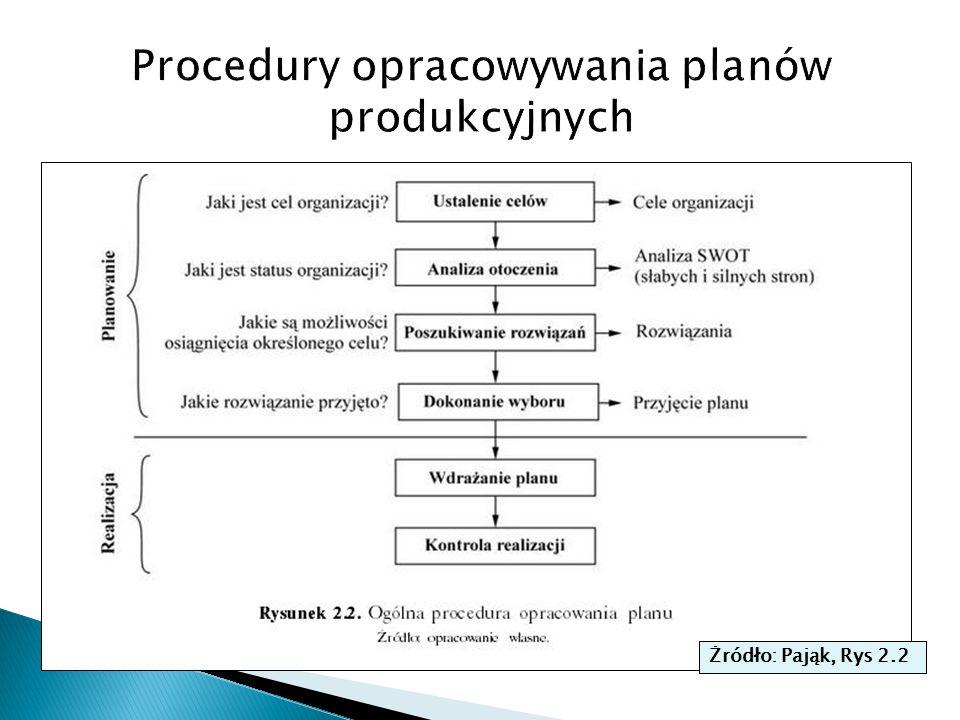 Procedury opracowywania planów produkcyjnych