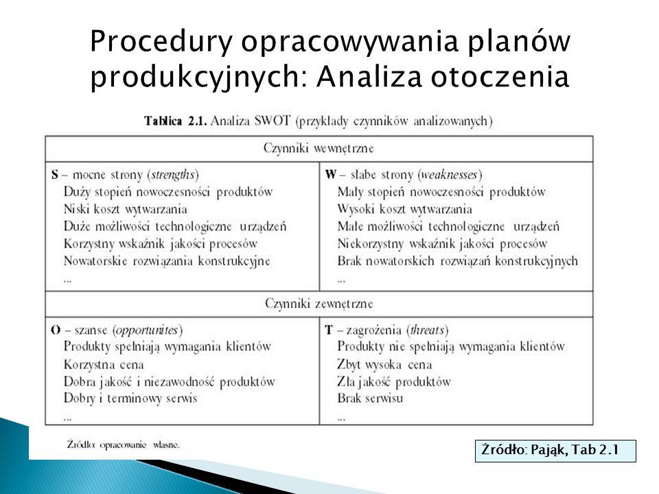 Procedury opracowywania planów produkcyjnych: Analiza otoczenia