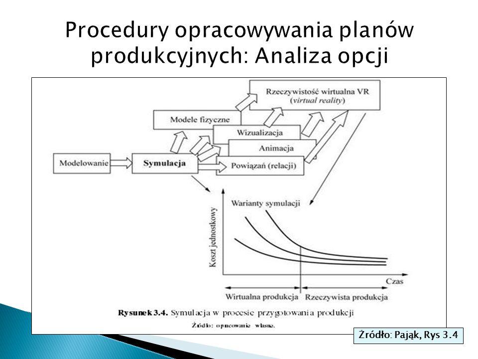 Procedury opracowywania planów produkcyjnych: Analiza opcji
