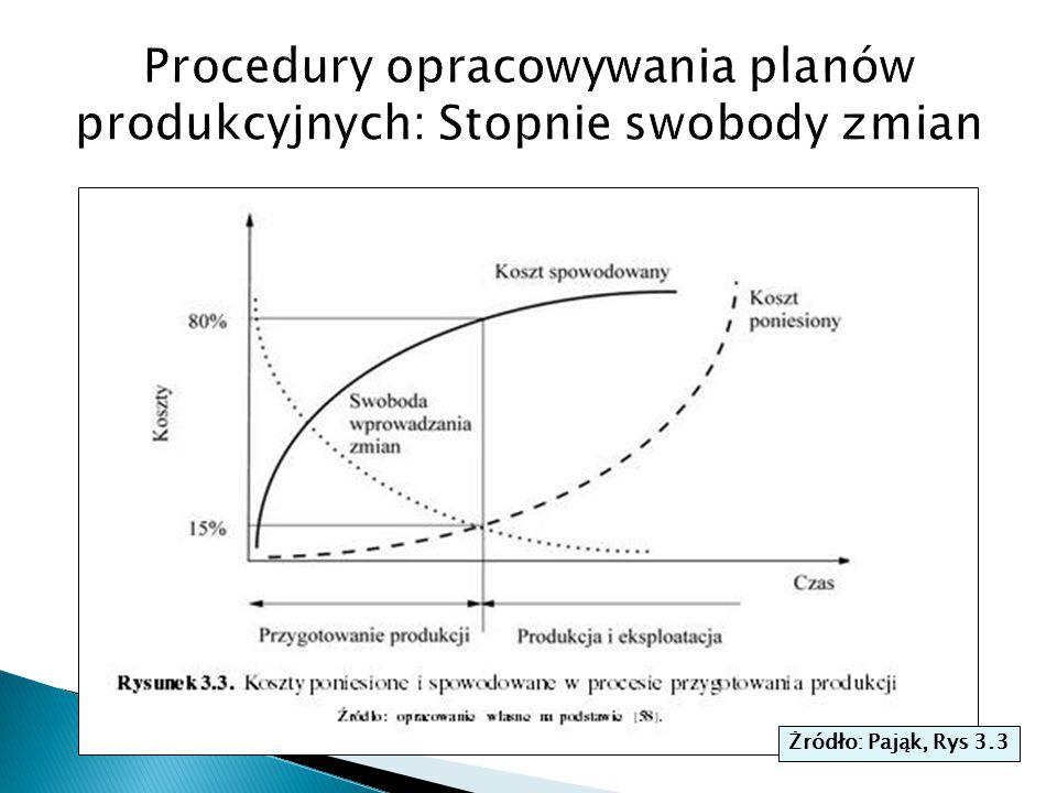 Procedury opracowywania planów produkcyjnych: Stopnie swobody zmian