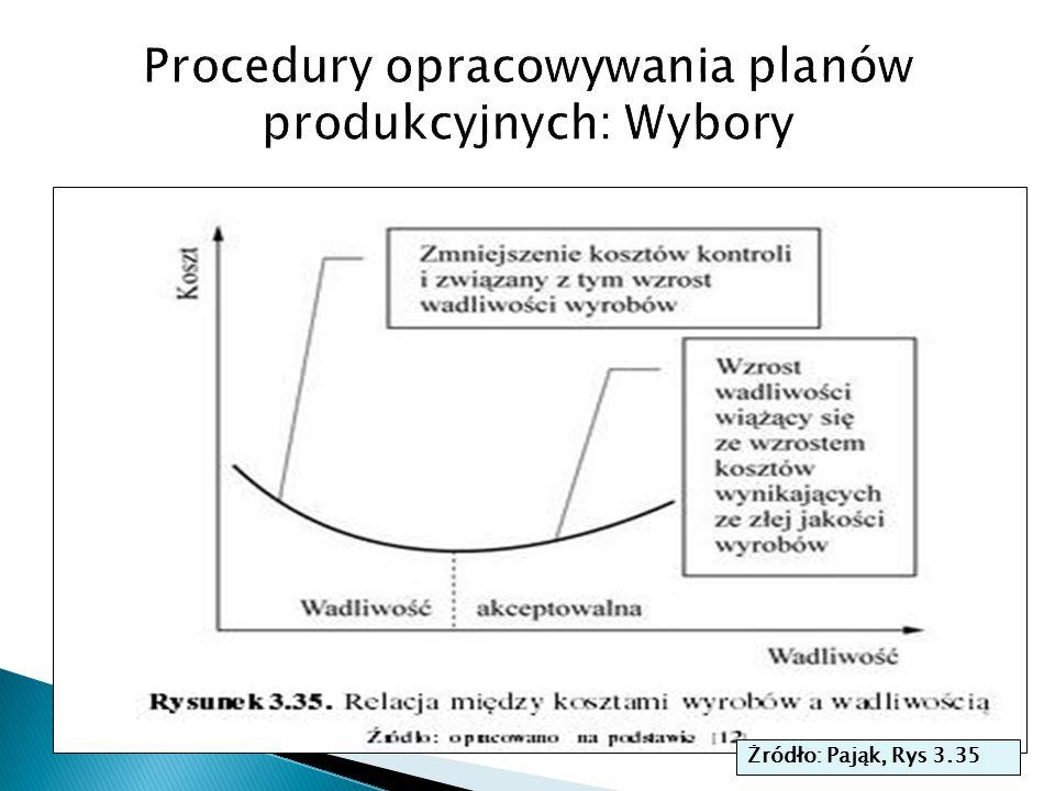 Procedury opracowywania planów produkcyjnych: Wybory