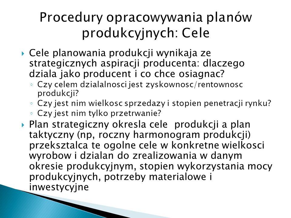 Procedury opracowywania planów produkcyjnych: Cele