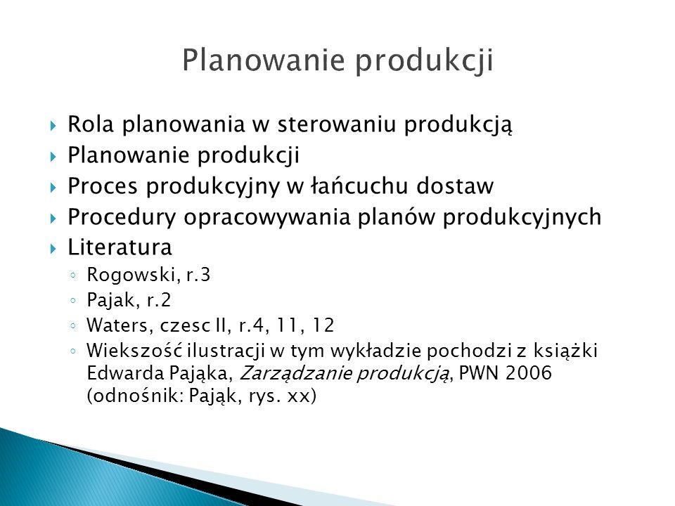 Planowanie produkcji Rola planowania w sterowaniu produkcją