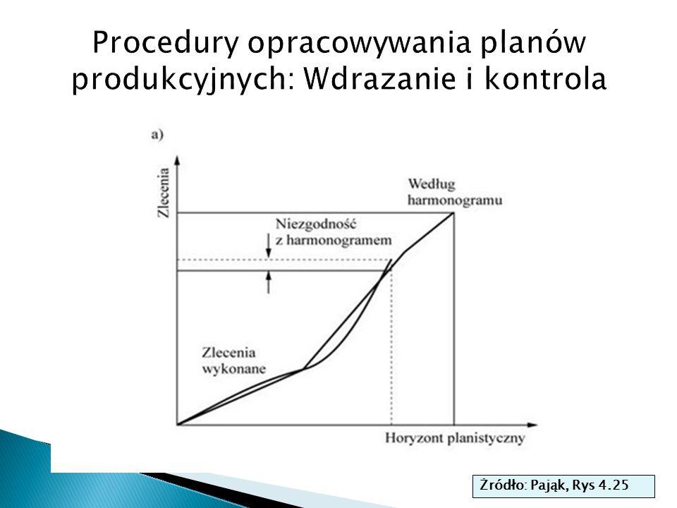 Procedury opracowywania planów produkcyjnych: Wdrazanie i kontrola