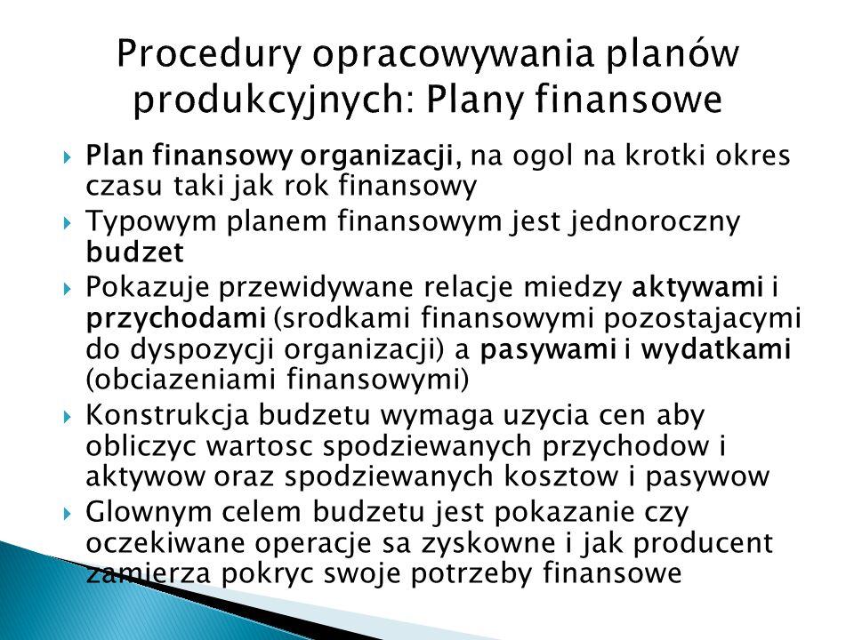 Procedury opracowywania planów produkcyjnych: Plany finansowe