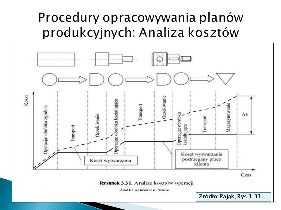 Procedury opracowywania planów produkcyjnych: Analiza kosztów