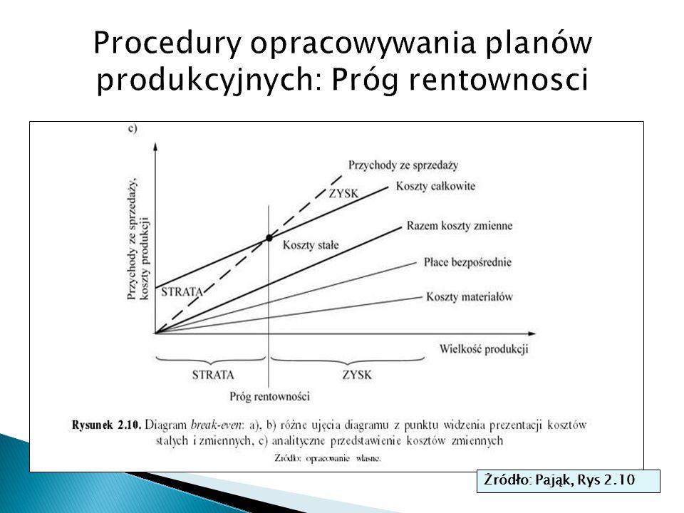 Procedury opracowywania planów produkcyjnych: Próg rentownosci