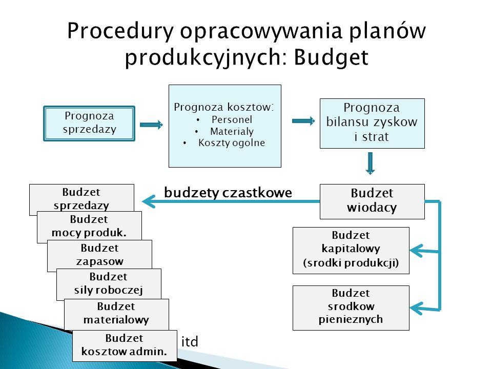 Procedury opracowywania planów produkcyjnych: Budget