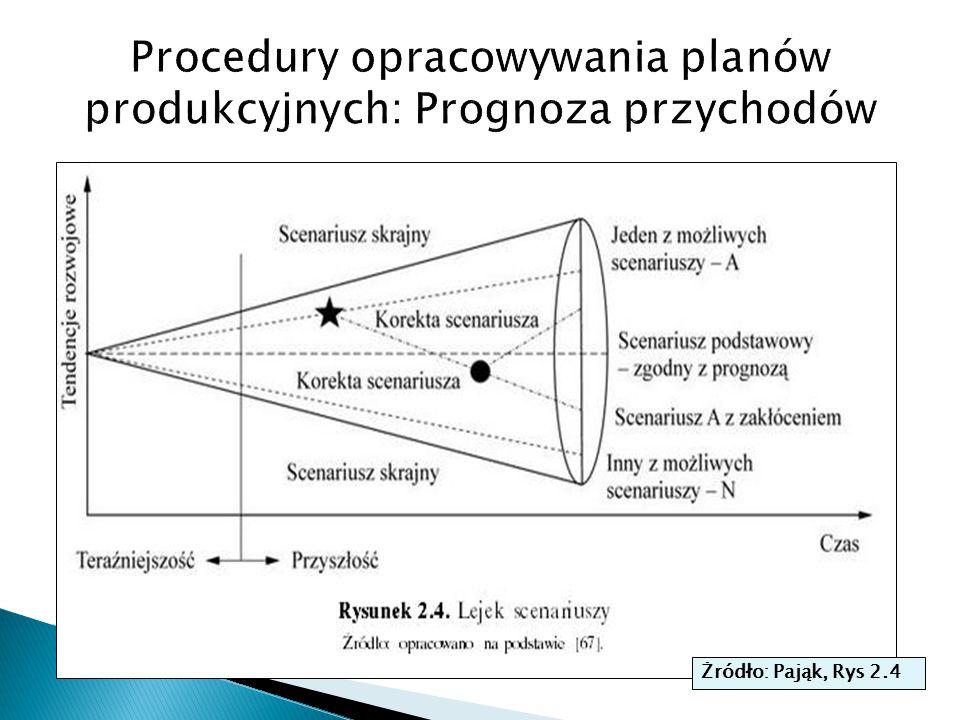 Procedury opracowywania planów produkcyjnych: Prognoza przychodów