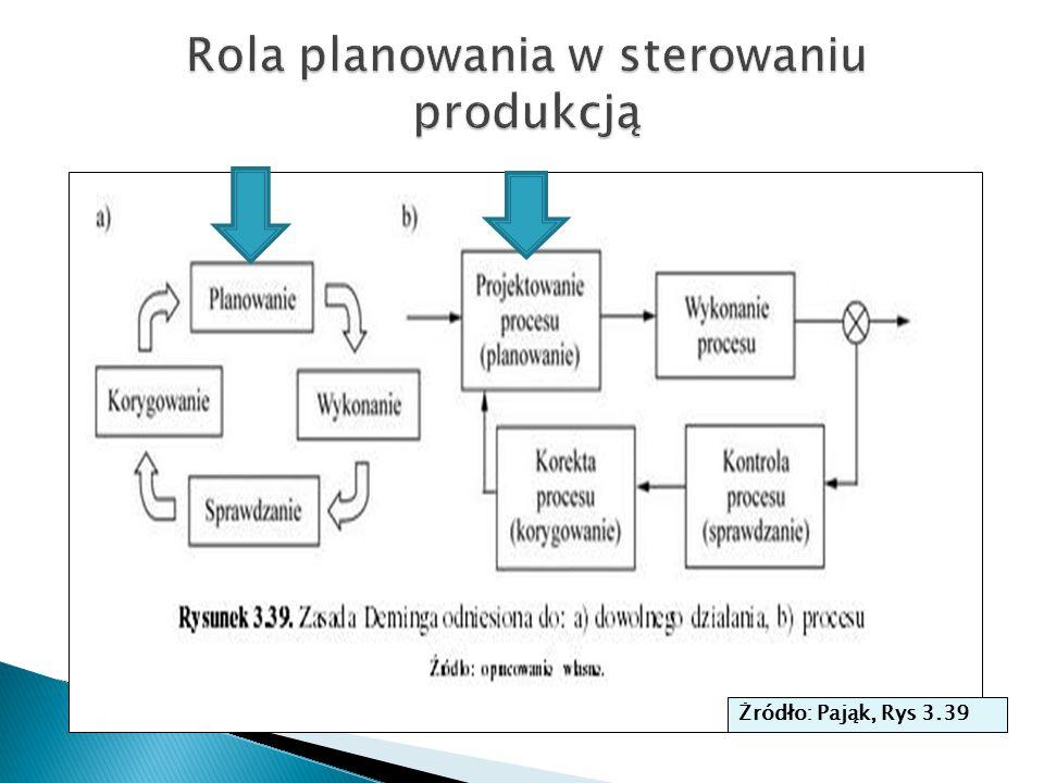 Rola planowania w sterowaniu produkcją
