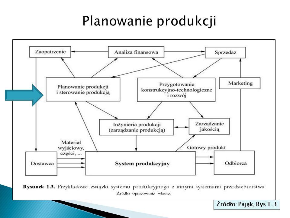Planowanie produkcji Żródło: Pająk, Rys 1.3